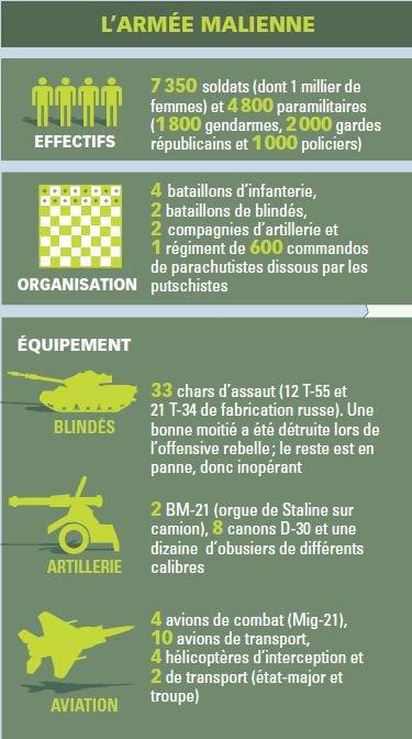 quelques chiffres de l'armée malienne