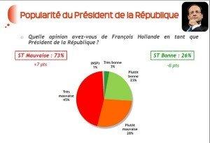 POUR LES FRANÇAIS, LE MALI EST UNE OMELETTE ET LES ENFANTS MALIENS SONT LES POUSSINS DES OMELETTES DU FUTUR  dans actualité francois-hollande-le-plus-impopulaire-de-tous-les-presidents_reference-300x204